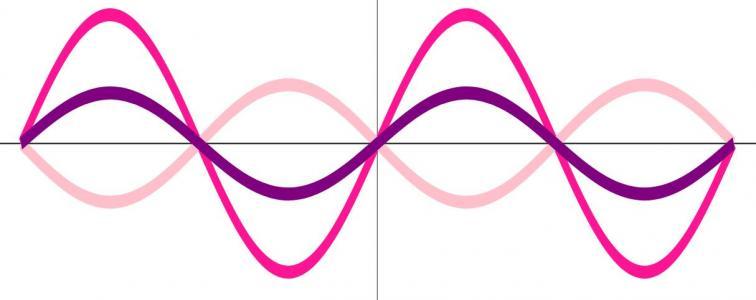 CSS属性样式代码与JavaScript三角函数图形代码绘制曲线图形动画效果