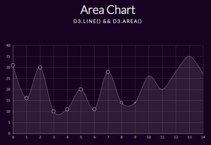 网站统计图表设计代码JS与CSS制作鼠标可拖拽的点阵图统计图表样式效果