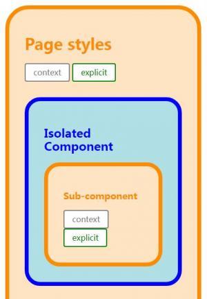 网页素材CSS3圆角属性样式和HTML标签网页布局圆角边框样式代码