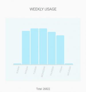 HTML代码与jQuery设计带百分比的条形图统计图表鼠标滑过高亮展示代码