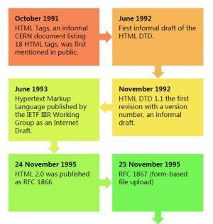 纯CSS3网页设计代码制作时间轴流程图信息展示效果网页素材下载网站大全