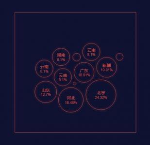 网站创意数据统计图制作大全HTML5代码布局设计SVG百分比气泡特效样式效果