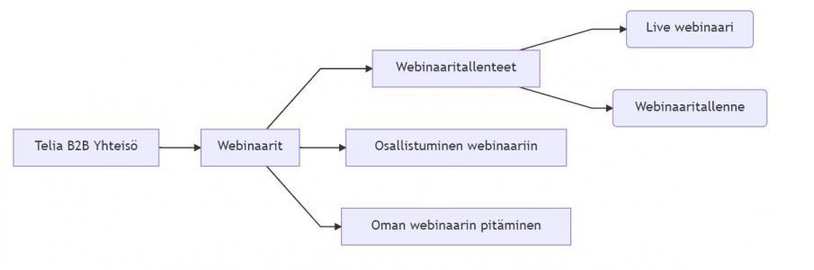 网站结构图表制作与下载JavaScript代码设计简单树形结构样式效果