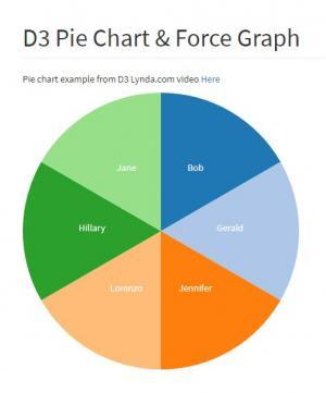 JavaScript代码和css3制作D3饼图和力图网站图形设计代码