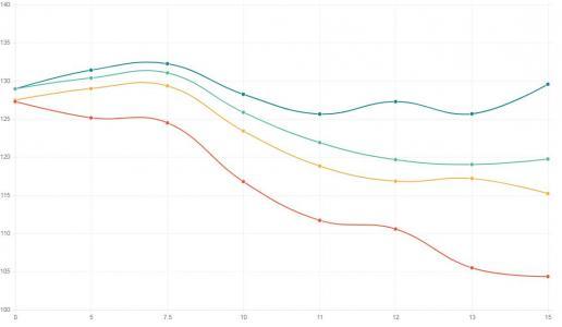 Chart.js折线图图形统计图设计与制作canvas画布教程下载代码