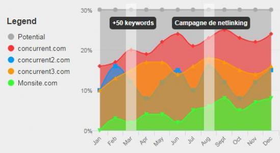 jQuery与统计图表插件设计制作SEO图表排名分布图html网页统计图大全下载