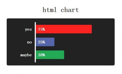网站条形图统计图设计HTML代码和CSS3制作带带百分比的条形统计图