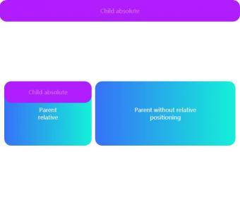 HTML网页布局制作代码CSS定位属性样式布局页面元素相对定和绝对定位效果