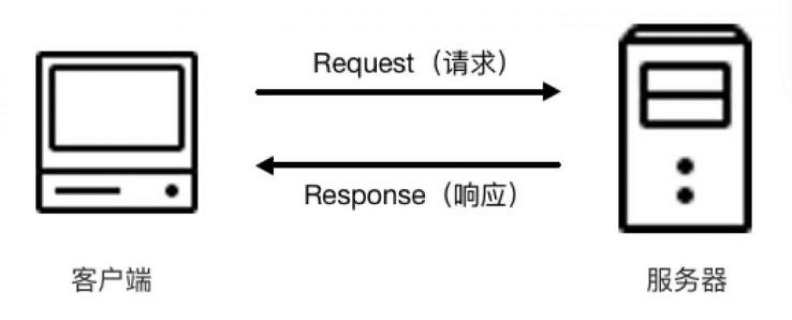 HTTP 请求的完全过程